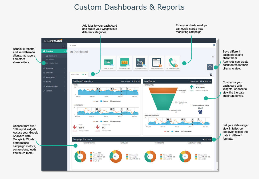ActiveDEMAND screenshot: ActiveDEMAND Custom Dashboards and Reports