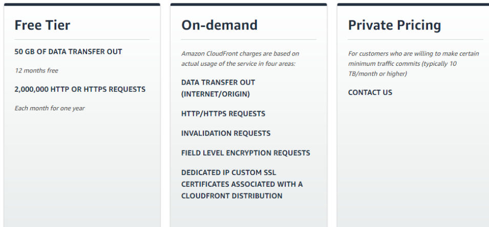 Amazon CloudFront Pricing