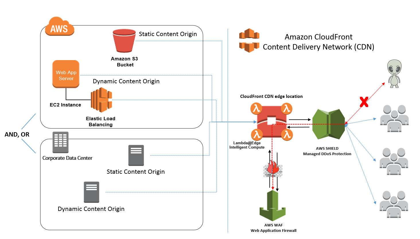 Integration with AWS Components