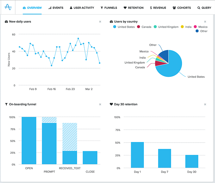 Amplitude screenshot: Amplitude's dashboard gives an overview of various metrics, including users by country, retention, and new users