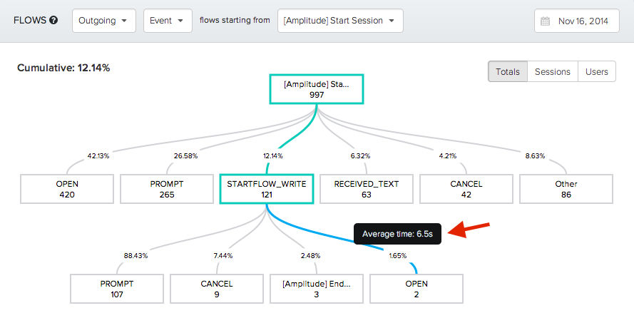 Amplitude screenshot: Amplitude visualizes aggregated user paths through apps