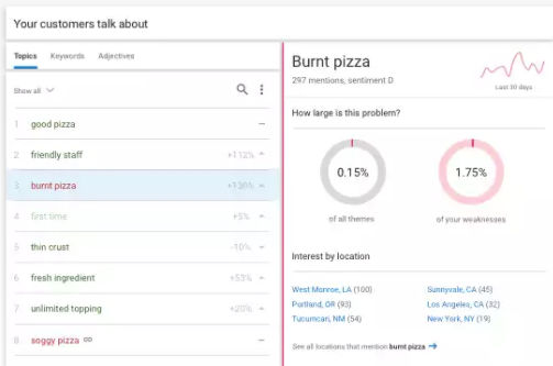 BirdEye screenshot: BirdEye's Natural Language Processing (NLP) engine allows users to identify and track trending topics
