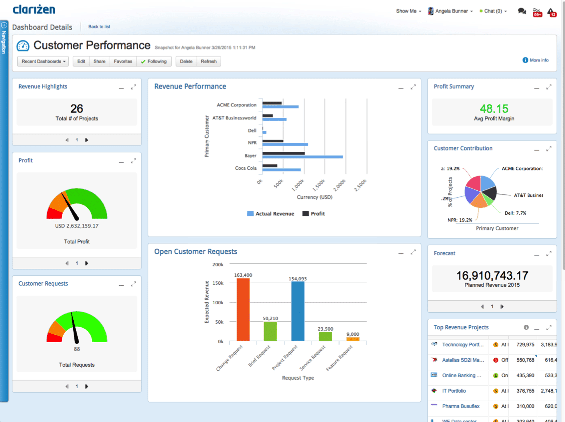 Clarizen screenshot: Gain actionable insight into customer performance from the reports dashboard