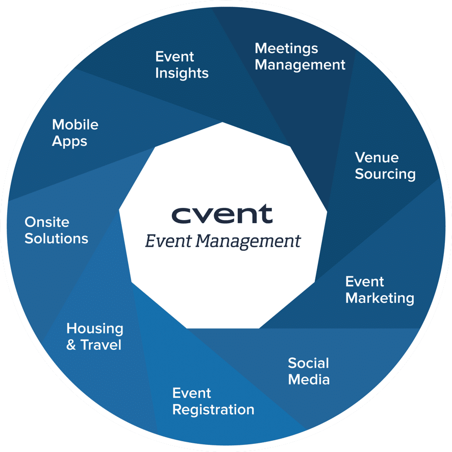 Cvent Demo - Platform for the entire event lifecycle