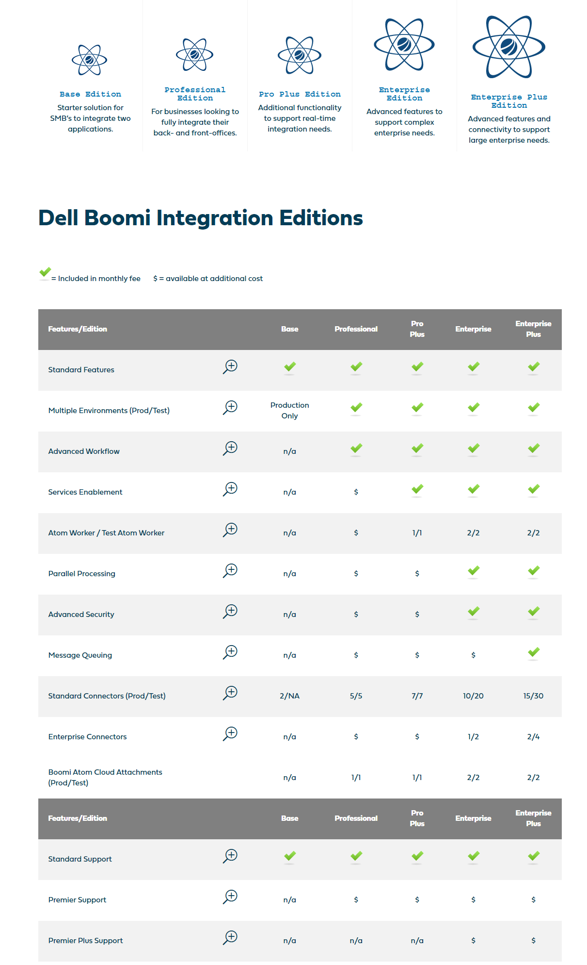 Dell Boomi API Management Pricing