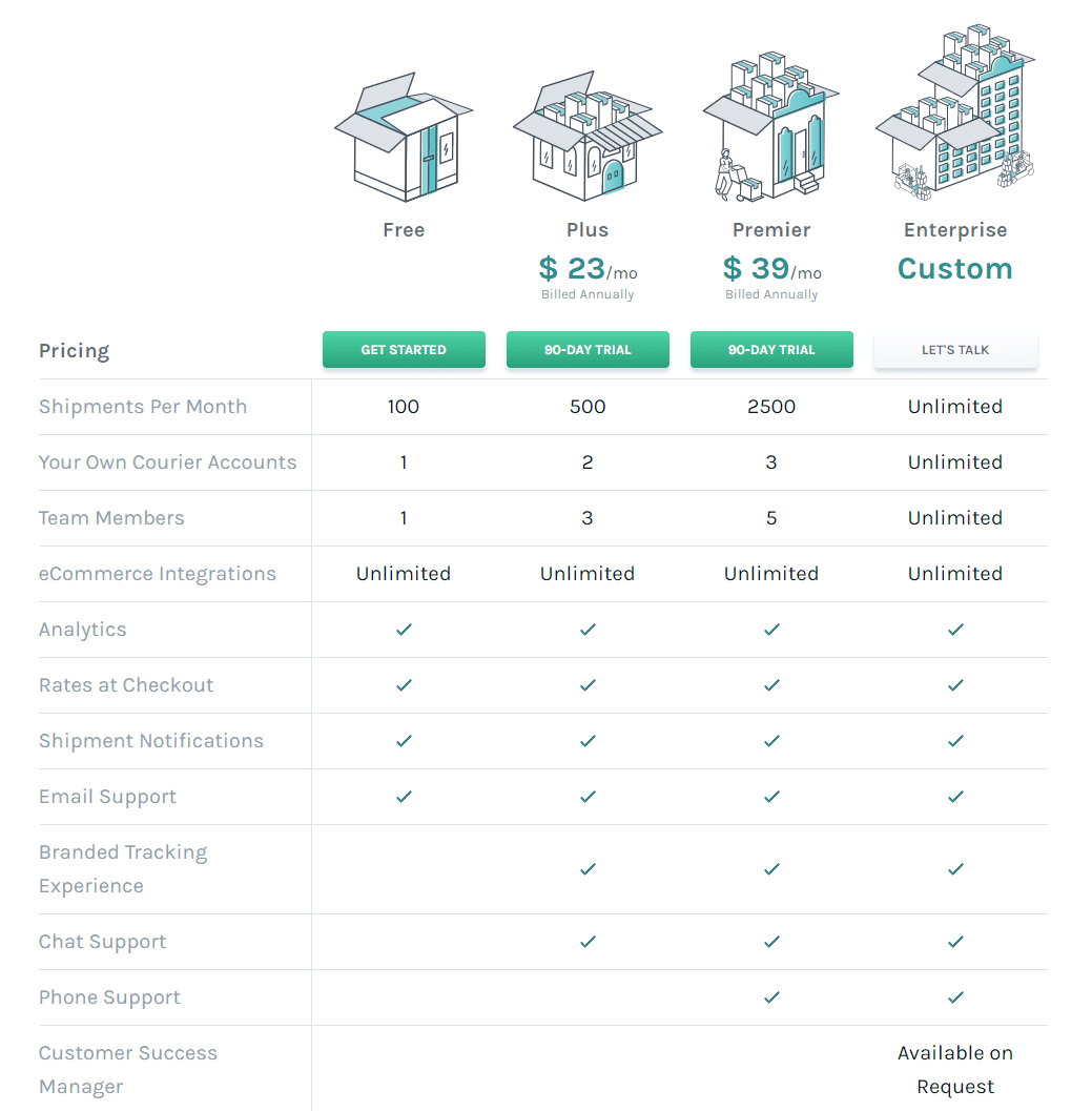 Easyship Pricing