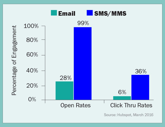 Reach the Sales with Engagement Rate Screenshot