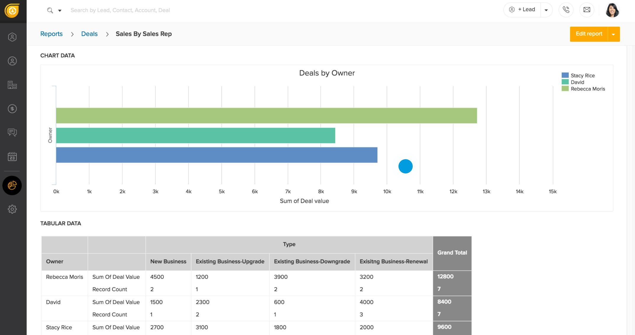 Freshsales Demo   Analytics U0026 Reporting