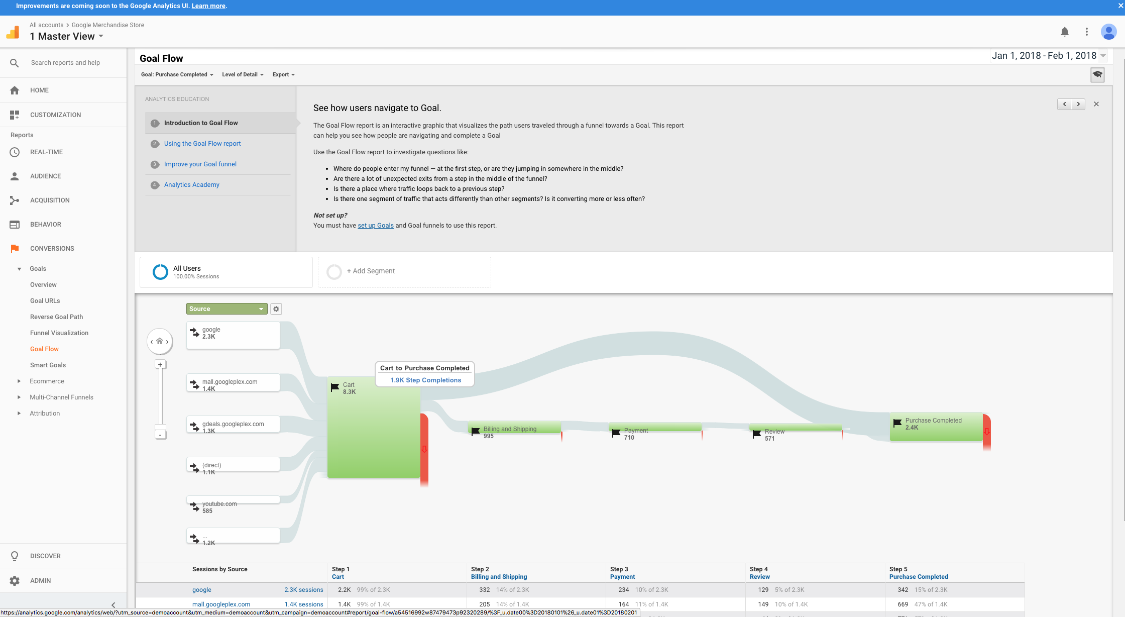 Google Analytics Demo - Analytics Funnel