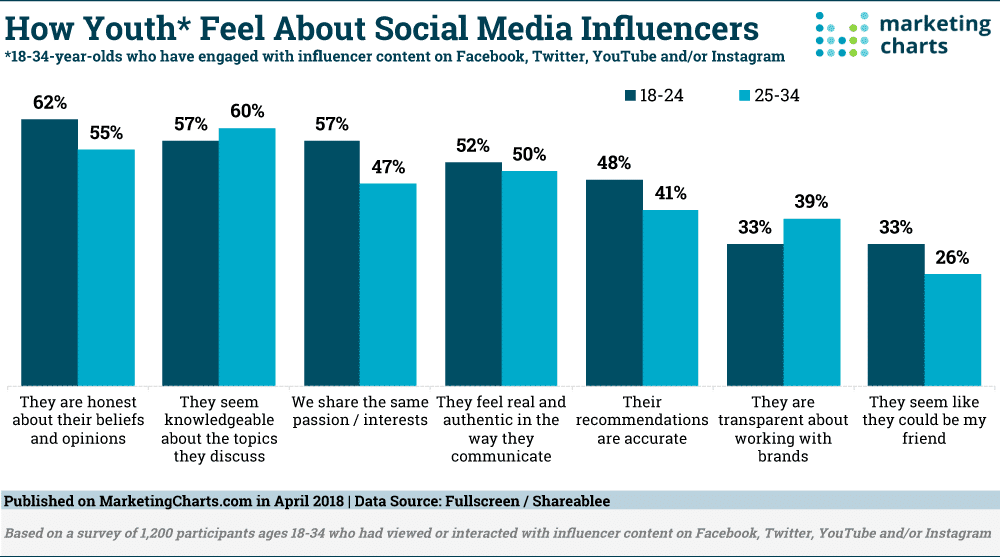 Influencer Marketing Youth Opinion