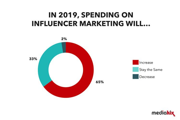 Influencer Marketing Budget Increase