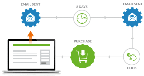 Infusionsoft Demo - Automate Marketing