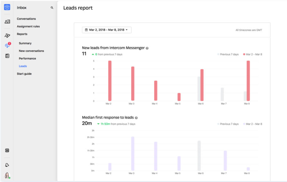 Intercom screenshot: View team performance and plan ahead with Intercom reports