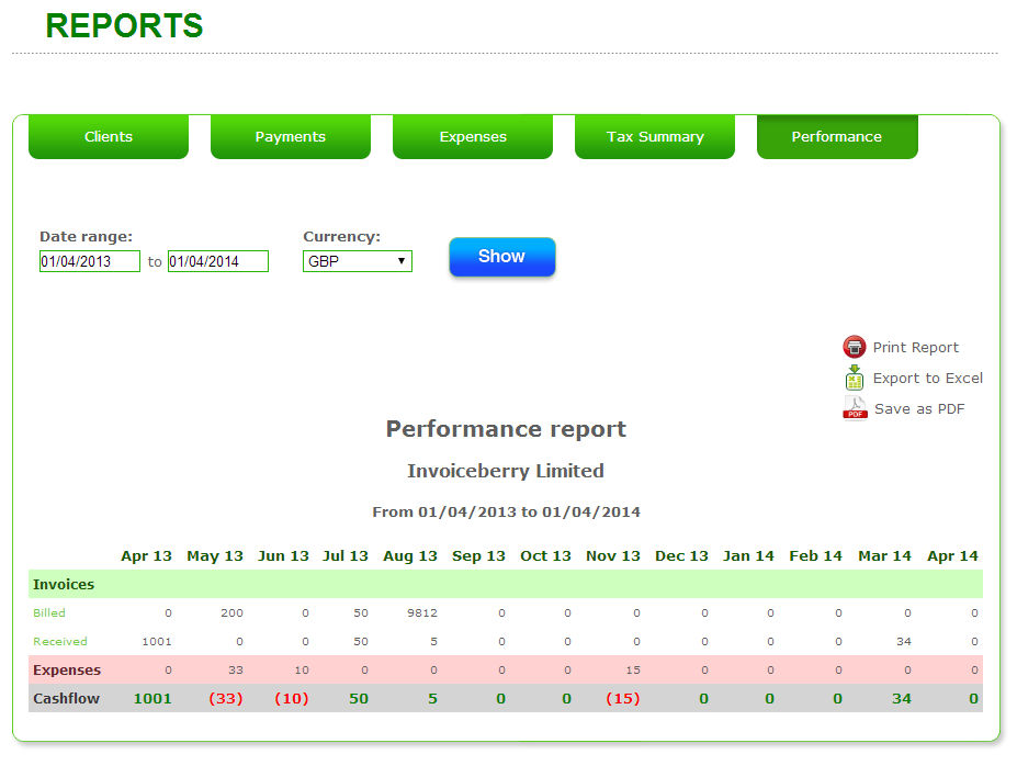 InvoiceBerry screenshot: Generate perfomance reports with InvoiceBerry