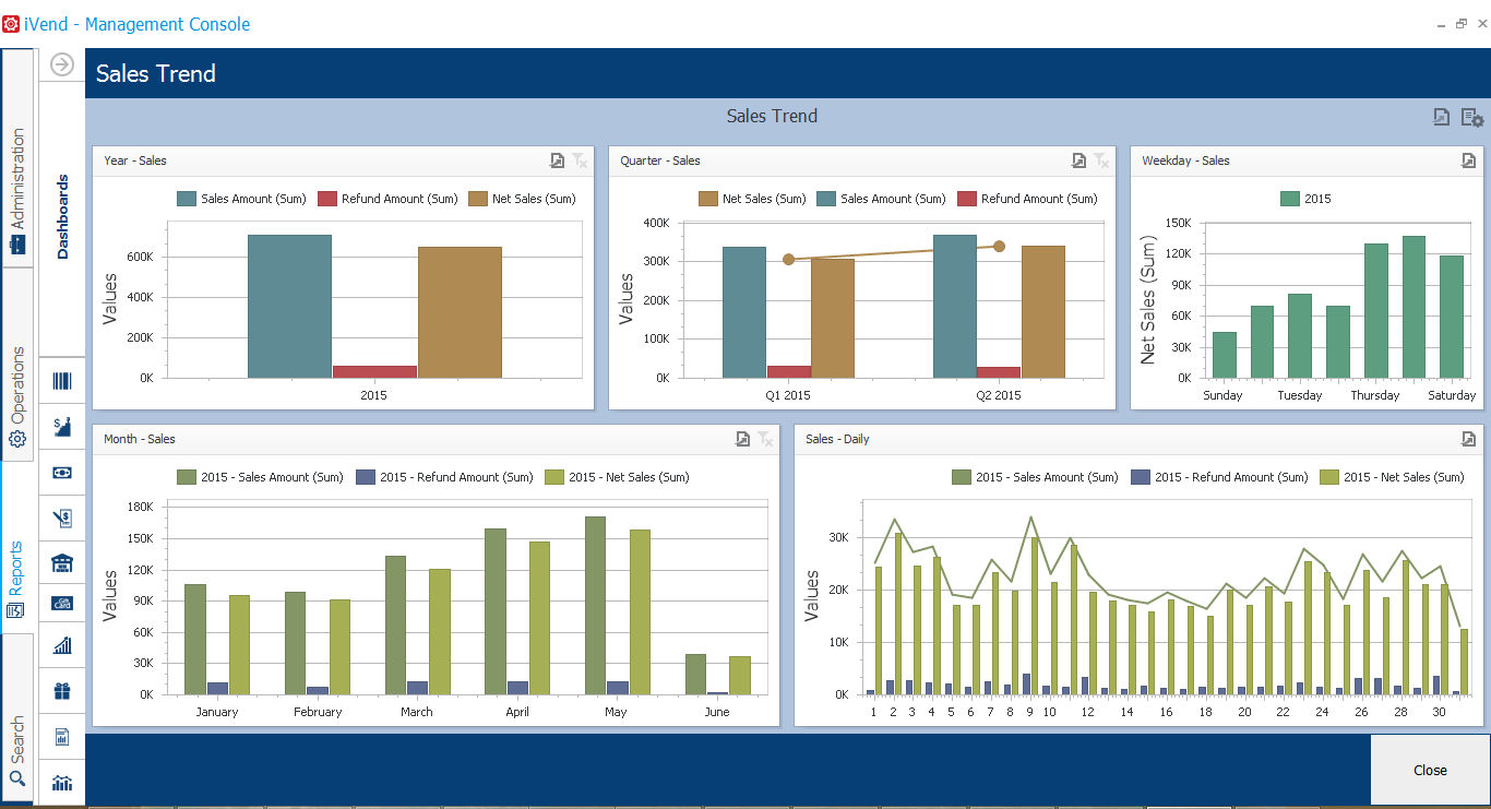 iVend Retail screenshot: iVend Reporting & Analytics enables retailers to track Sales Trends from the store, Back Office or Head Office across the enterprise.