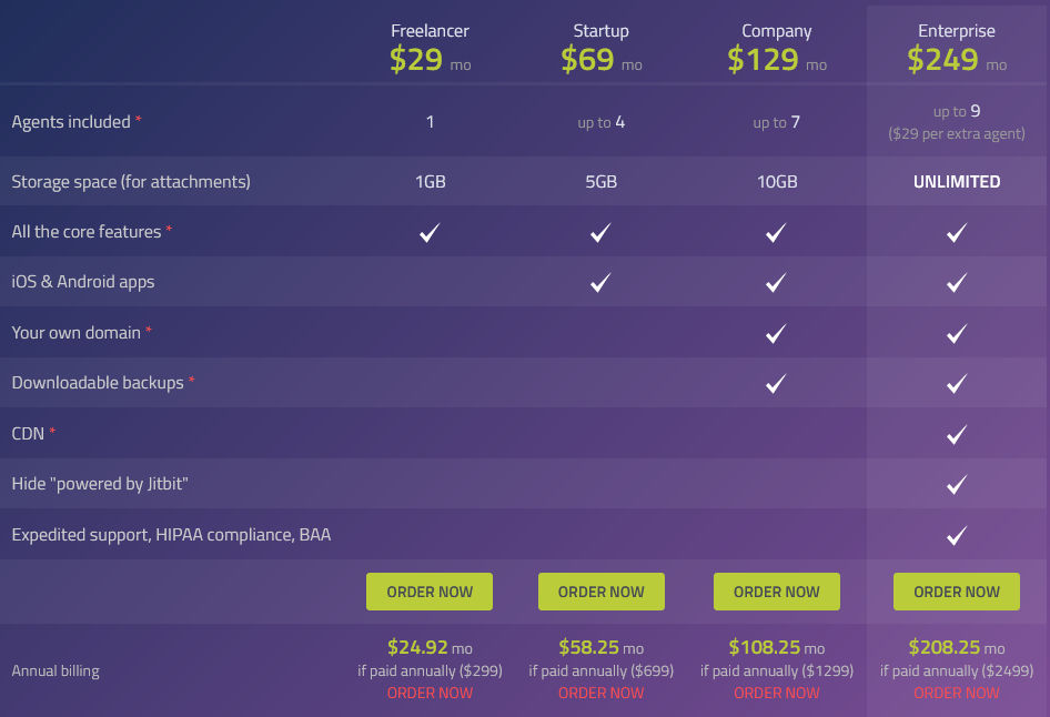 Jitbit Helpdesk Pricing