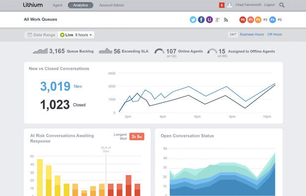 Lithium screenshot: Lithium social media analytics