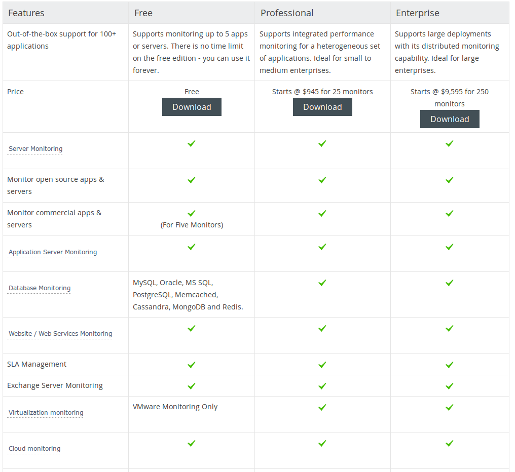 ManageEngine Applications Manager Pricing, Reviews and Features