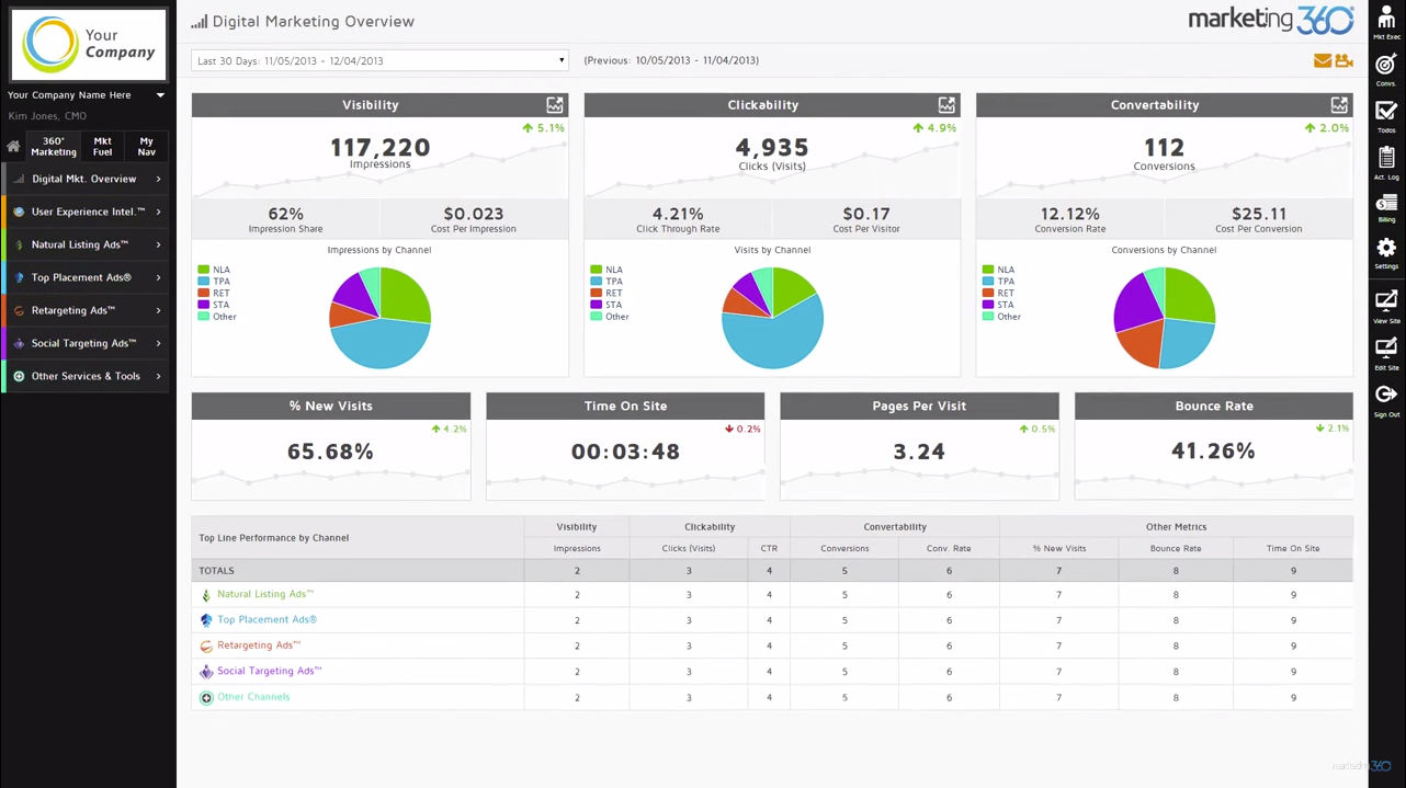 Marketing 360® screenshot: Make modifications to campaigns based on professional data analysis