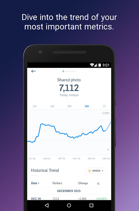 Mixpanel screenshot: Analyze trends in the Mixpanel mobile app