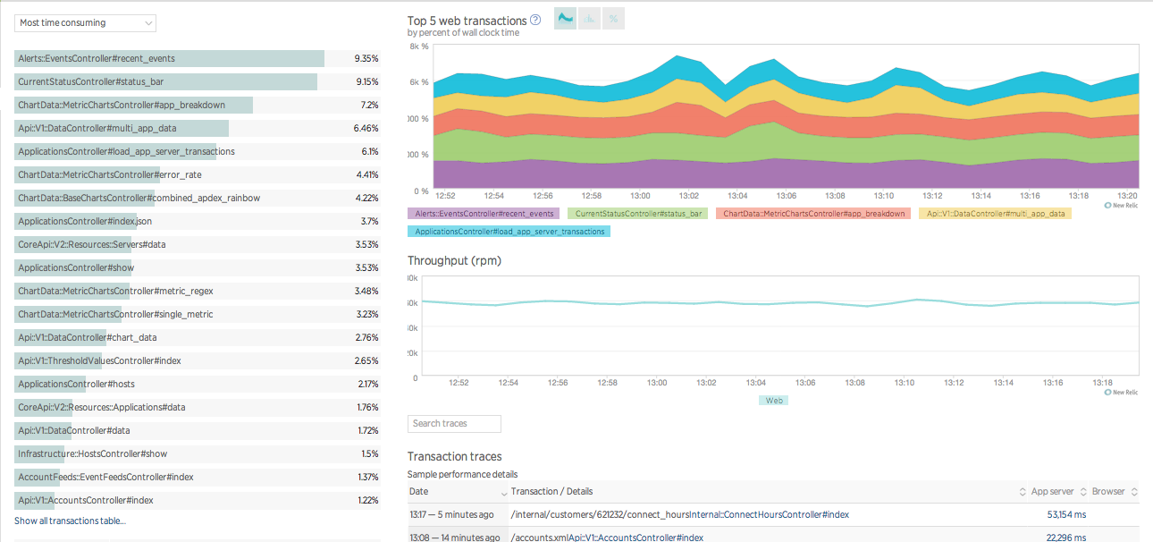 New Relic APM : Time-Consuming Transactions screenshot