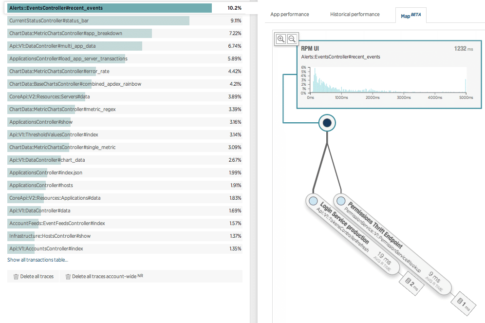 New Relic APM : Cross Application Tracing screenshot
