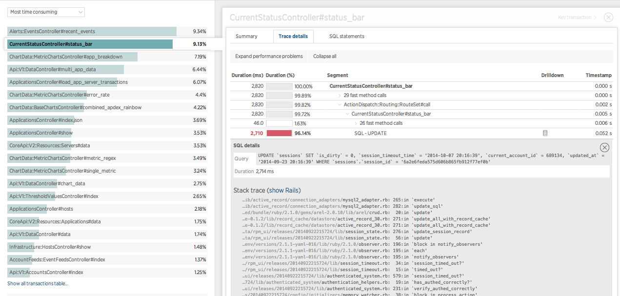 New Relic APM : Transaction Breakdown screenshot