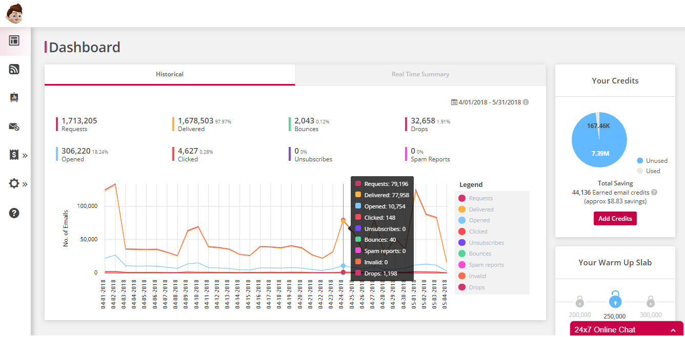 Pepipost screenshot: The Pepipost dashboard gives users a real-time overview of important metrics