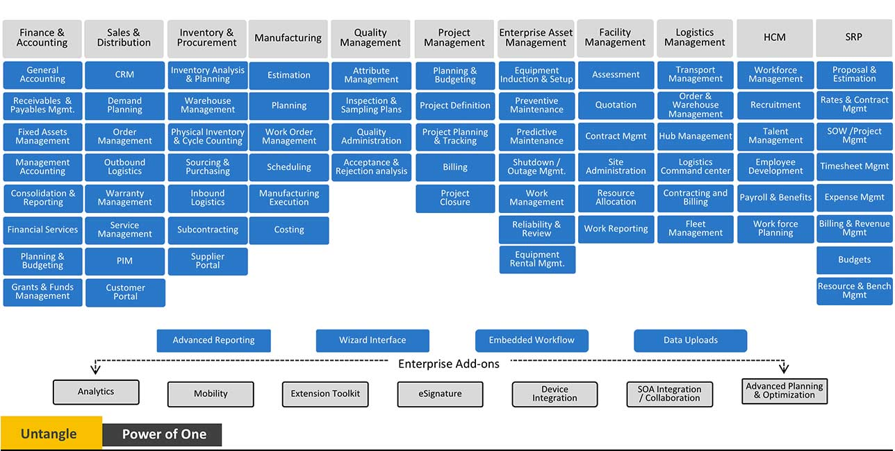 ERP Product Map