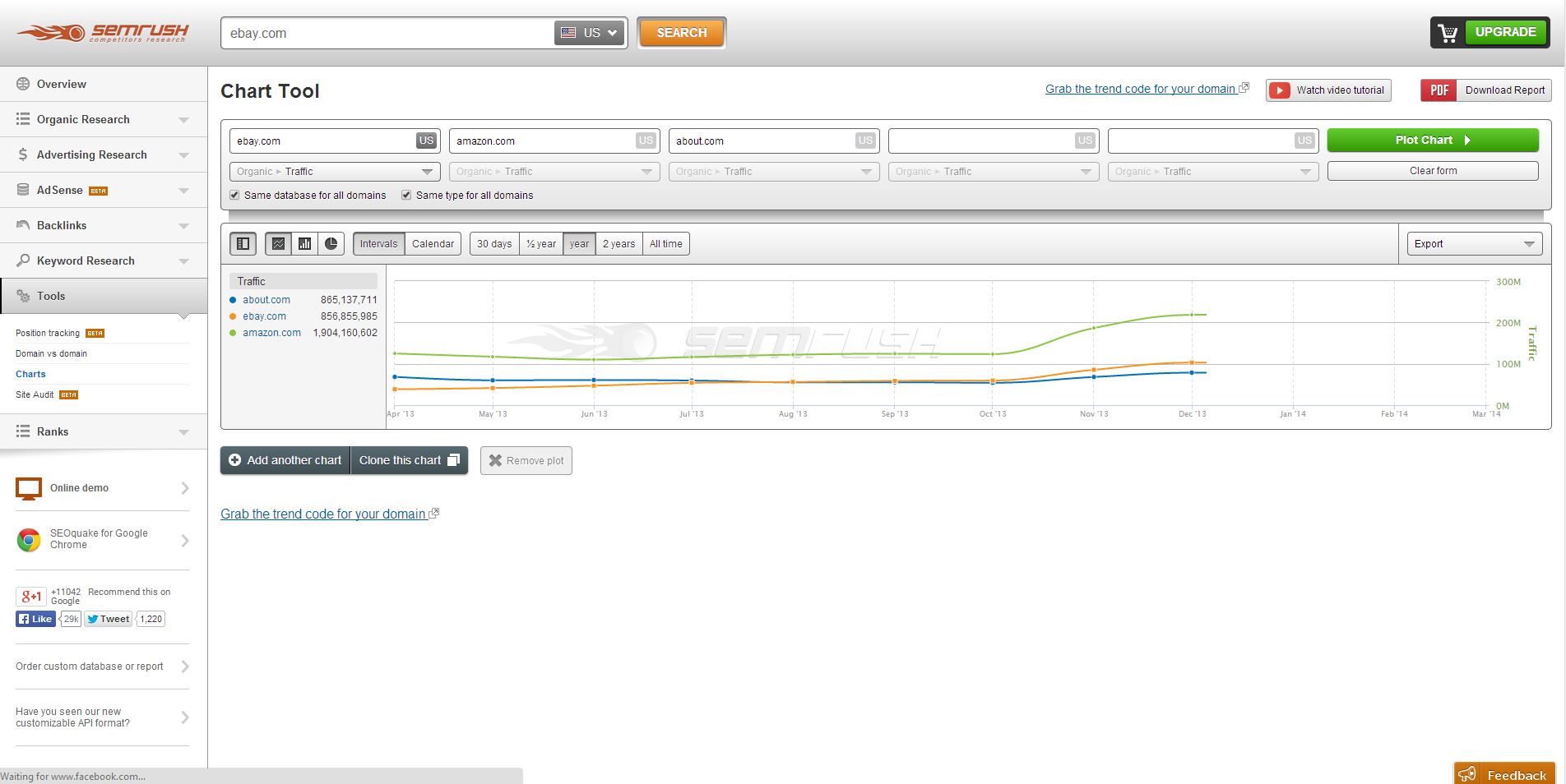 SEMrush screenshot