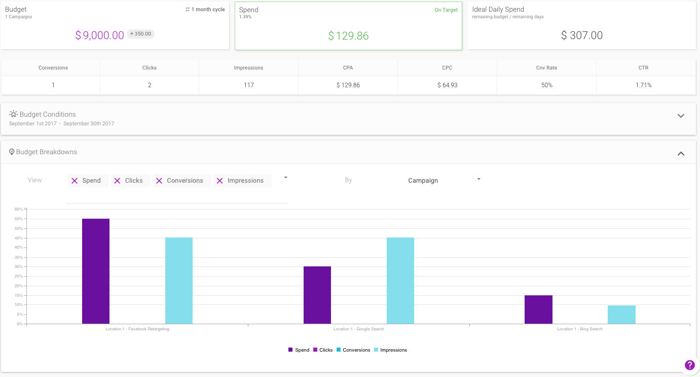 Shape Integrated Software screenshot: The Budget view displays current metrics in interactive charts and data tables to let users know how campaigns are performing in relation to performance goals