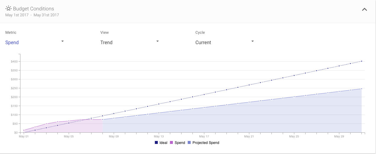Shape Integrated Software screenshot: The Budget conditions graph is an interactive graph that displays how spend and performance metrics are trending throughout any budget cycle