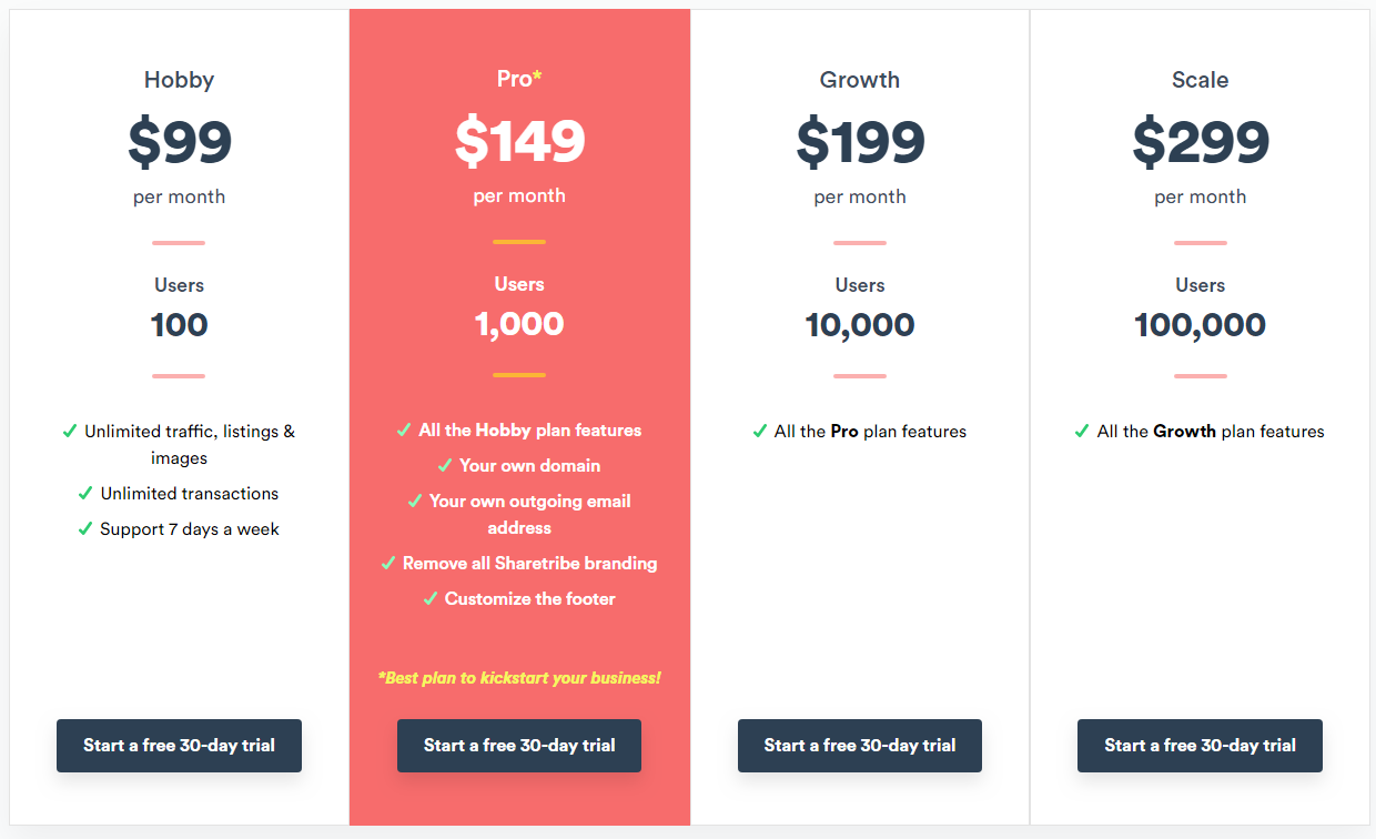 Sharetribe Pricing