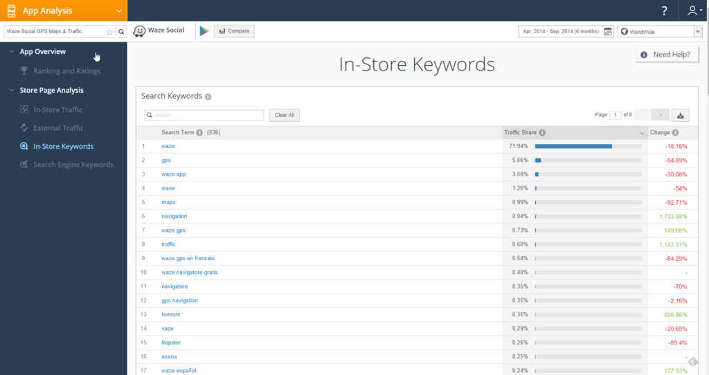SimilarWeb PRO screenshot: Instore keywords app analysis using SimilarWeb PRO - Mobile