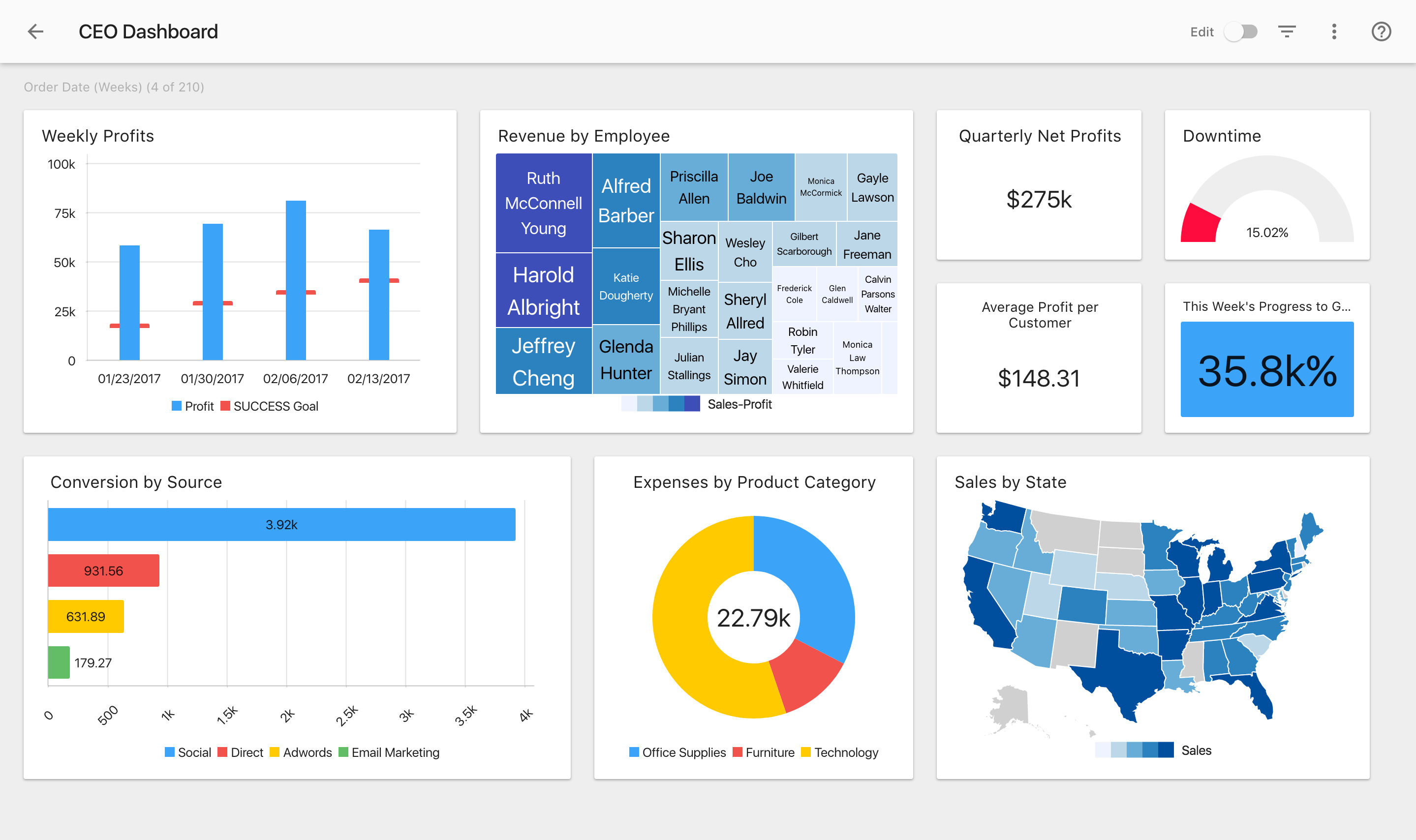 Slemma screenshot: Create a dashboard to get a full overview of your business health.