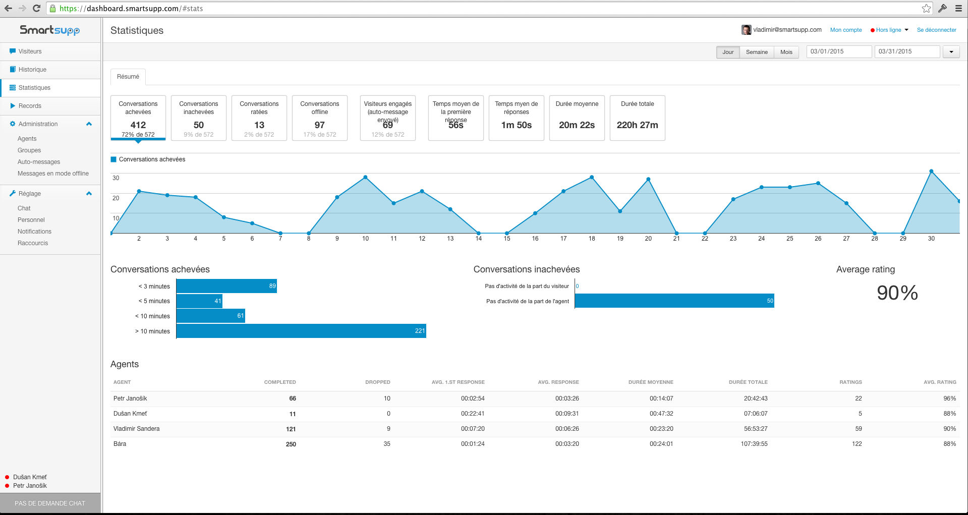 Smartsupp Live Chat screenshot: Smartsupp dashboard - statistics of conversations & agent performance