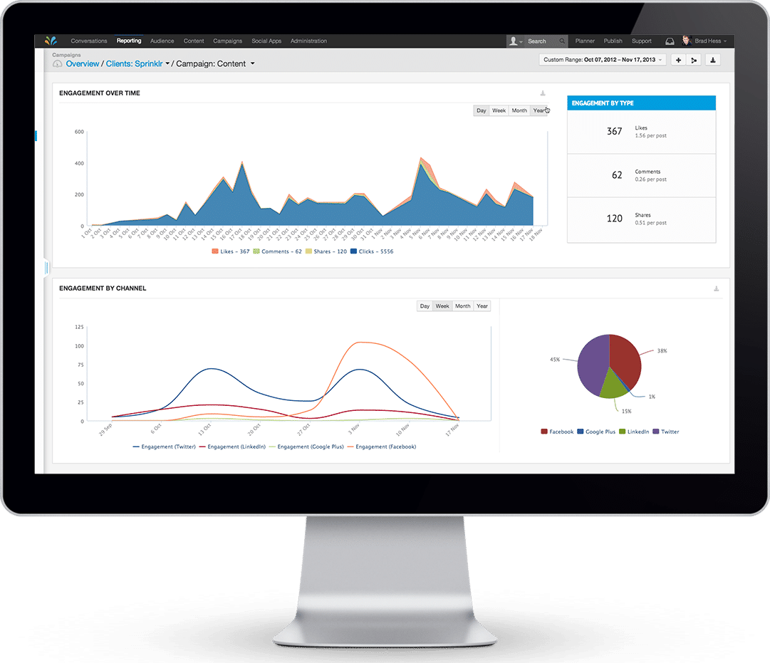 Sprinklr Demo - Robust reporting dashboards