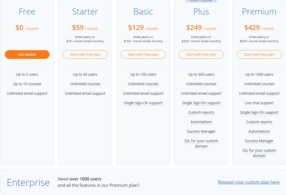 TalentLMS Pricing