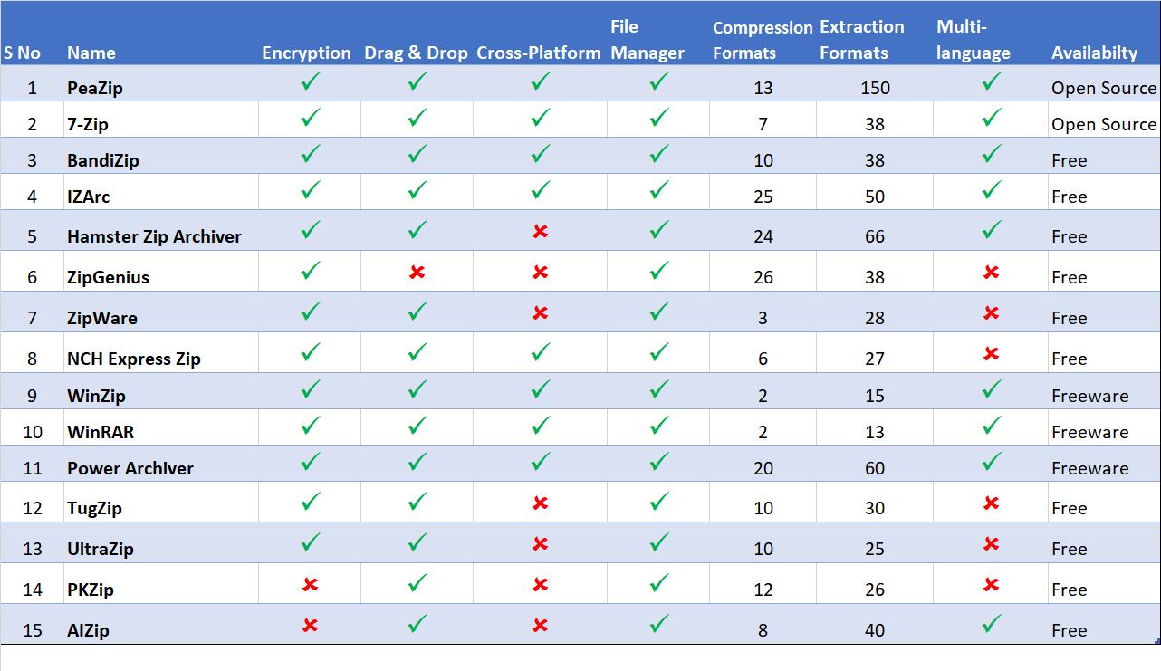 File Compression Comparison Chart Saasworthy