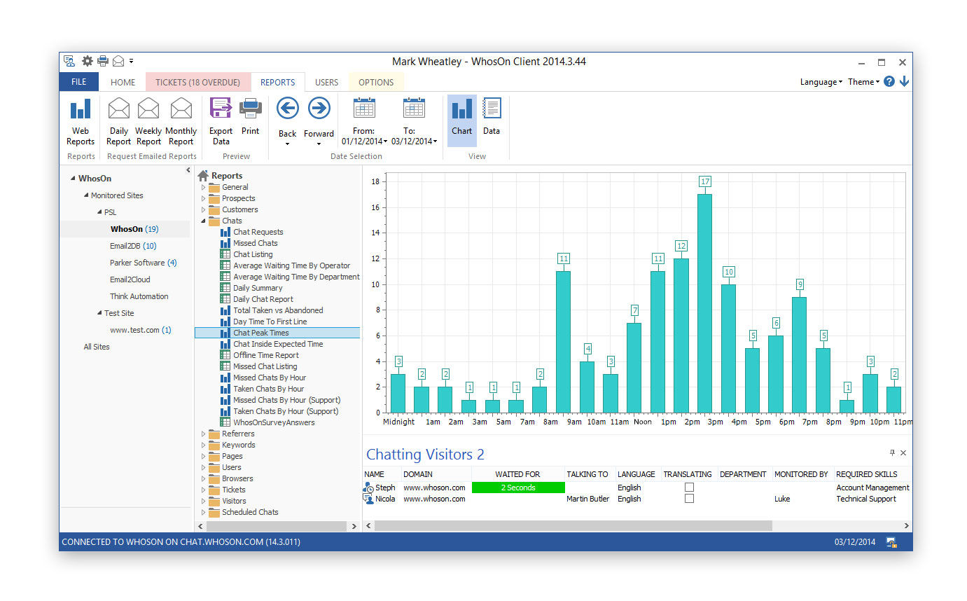 WhosOn screenshot: Chat analytics in WhosOn