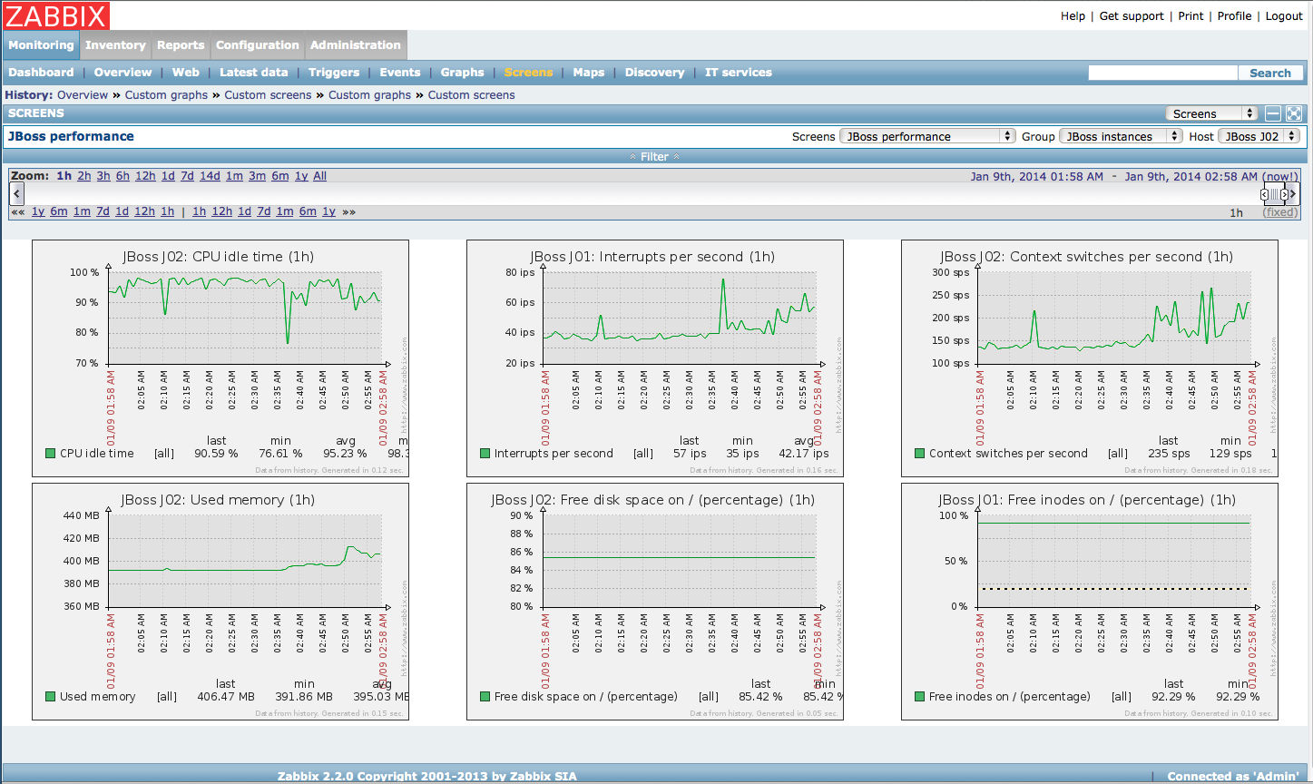Zabbix Screenshots