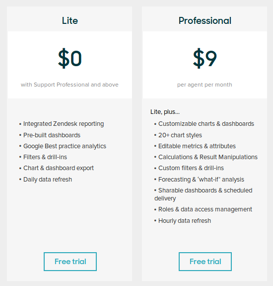 Zendesk Explore Pricing, Reviews and Features (August 2019